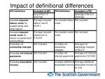impact of definitional differences