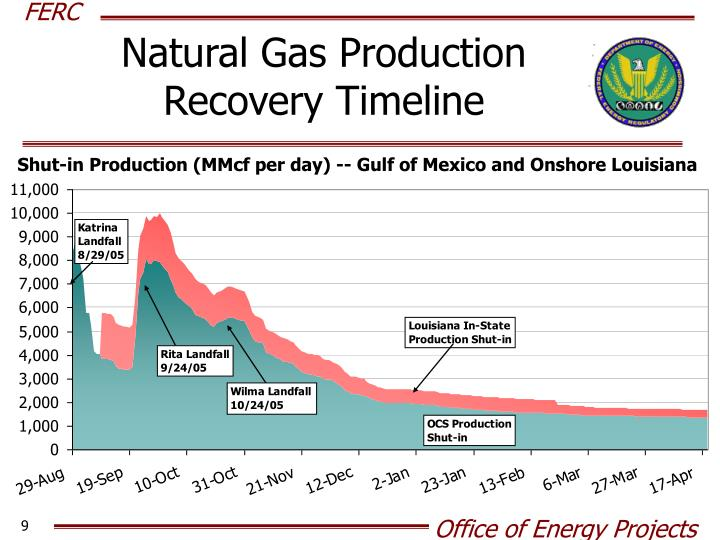Natural Gas Production Recovery Timeline