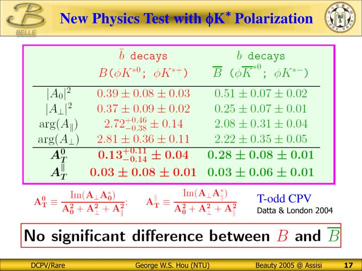 New Physics Test with