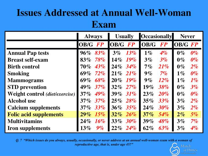Issues Addressed at Annual Well-Woman Exam