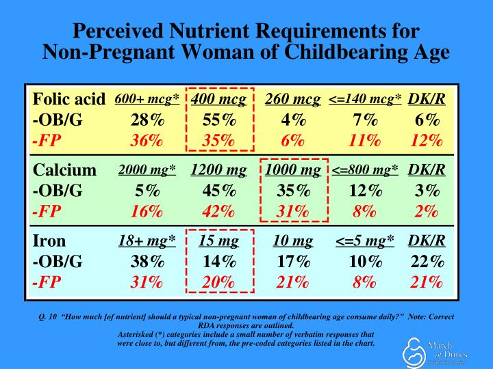 Perceived Nutrient Requirements for