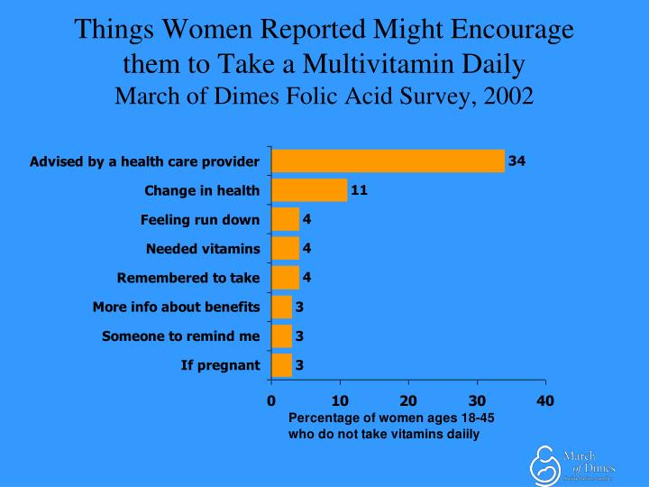 Things Women Reported Might Encourage them to Take a Multivitamin Daily