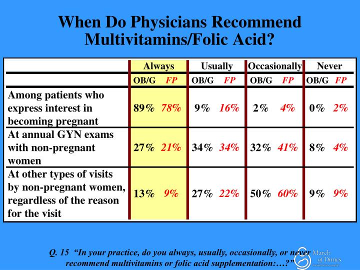 When Do Physicians Recommend Multivitamins/Folic Acid?