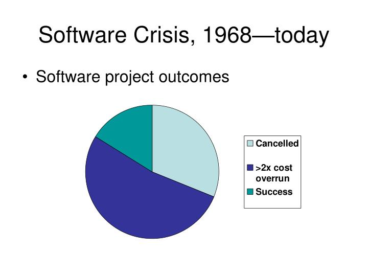Software Crisis, 1968—today