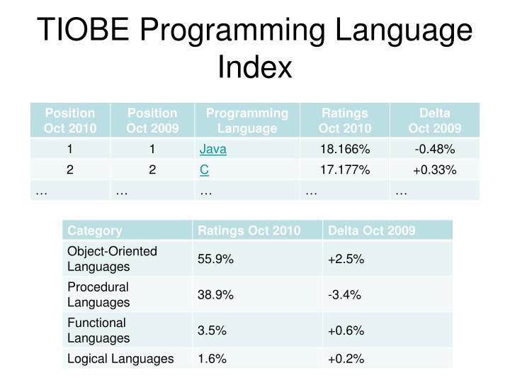 TIOBE Programming Language Index
