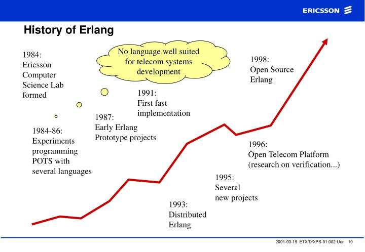 History of Erlang