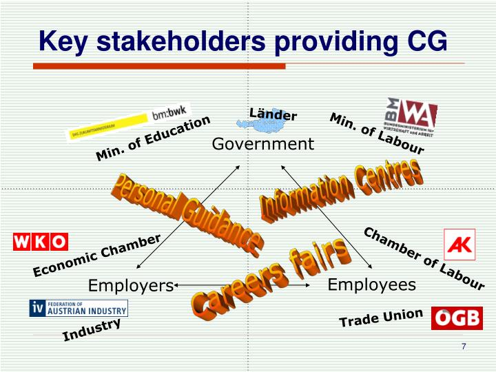 Key stakeholders providing CG