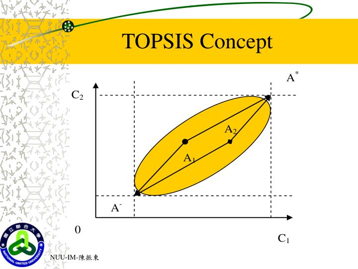 TOPSIS Concept