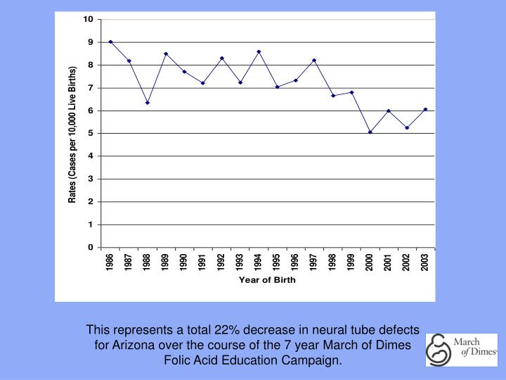 This represents a total 22% decrease in neural tube defects for Arizona over the course of the 7 year March of Dimes Folic Acid Education Campaign.