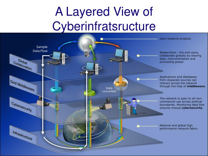 A Layered View of Cyberinfratsructure