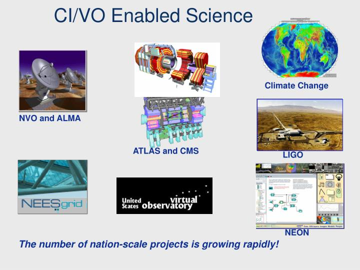 CI/VO Enabled Science