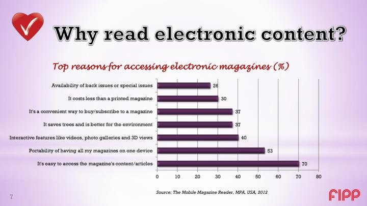Why read electronic content?