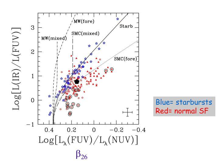 Blue= starbursts