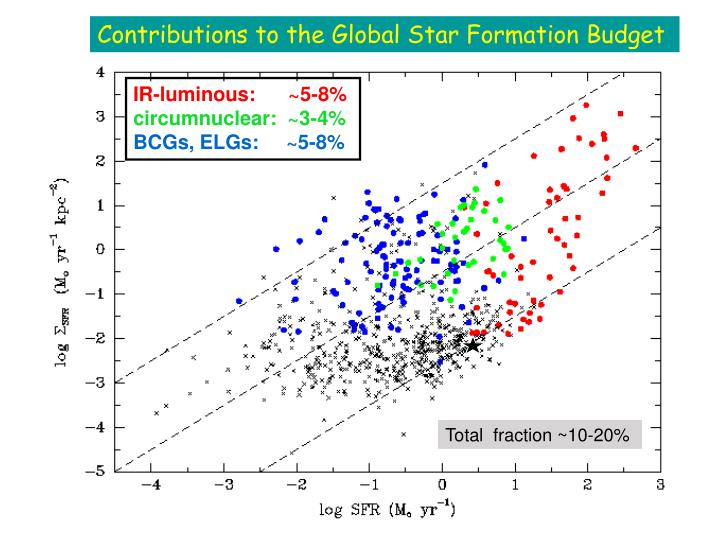 Contributions to the Global Star Formation Budget