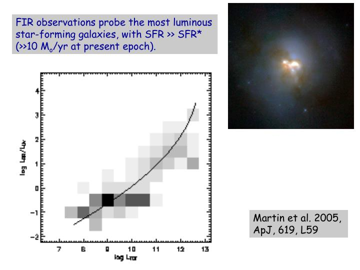 FIR observations probe the most luminous star-forming galaxies, with SFR >> SFR*
