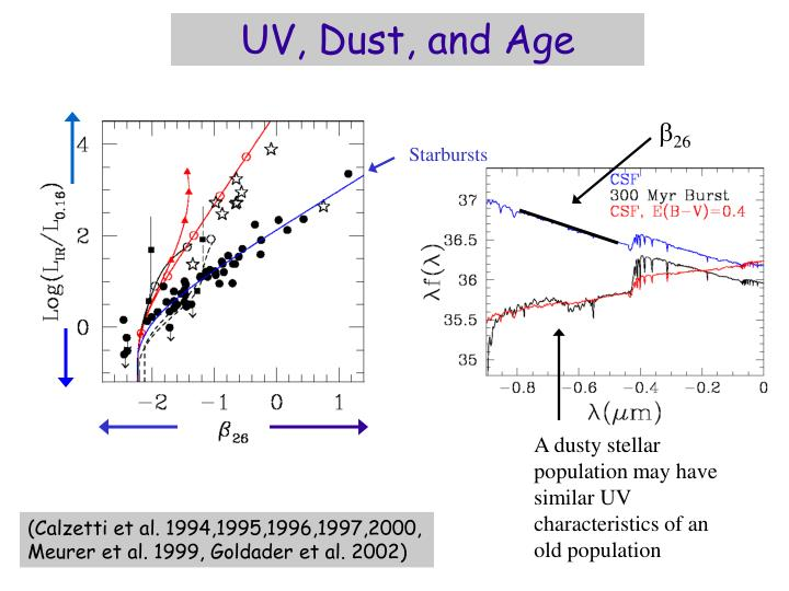 UV, Dust, and Age
