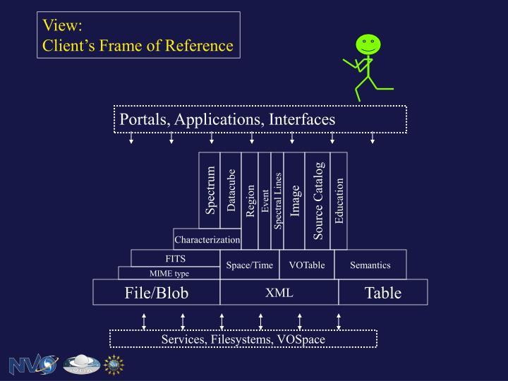 Portals, Applications, Interfaces