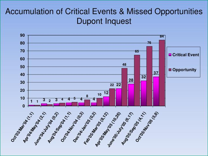 Accumulation of Critical Events & Missed Opportunities Dupont Inquest