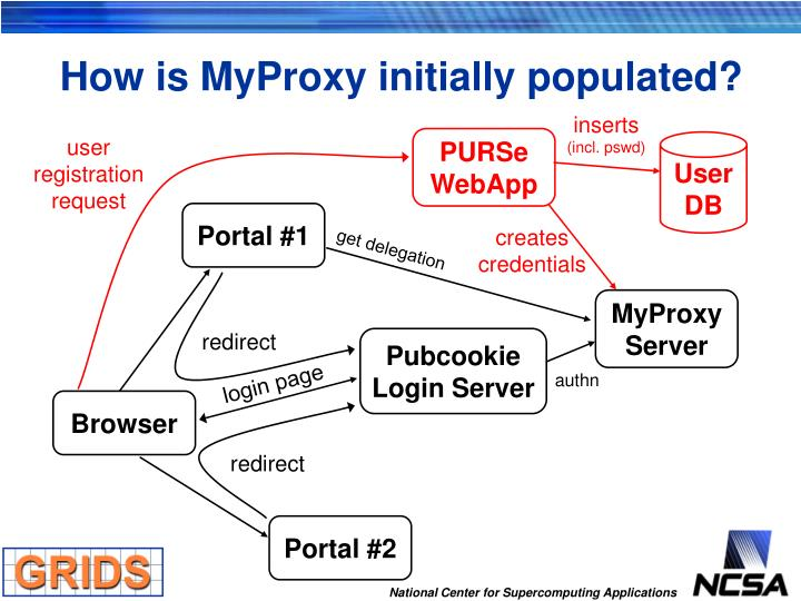 How is MyProxy initially populated?