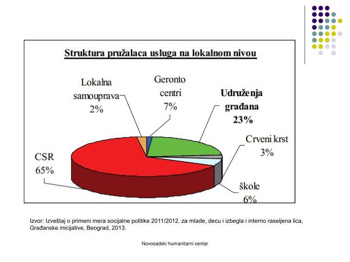 Izvor: Izveštaj o primeni mera socijalne politike 2011/2012. za mlade, decu i izbegla i interno raseljena lica,