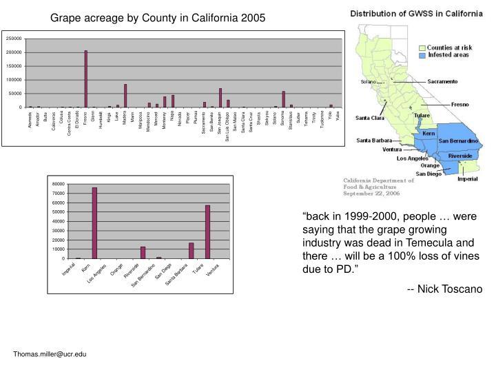 Grape acreage by County in California 2005