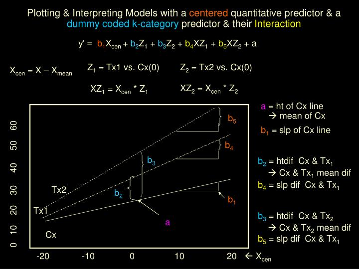 Plotting & Interpreting Models with