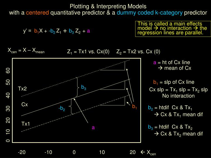 Plotting & Interpreting Models