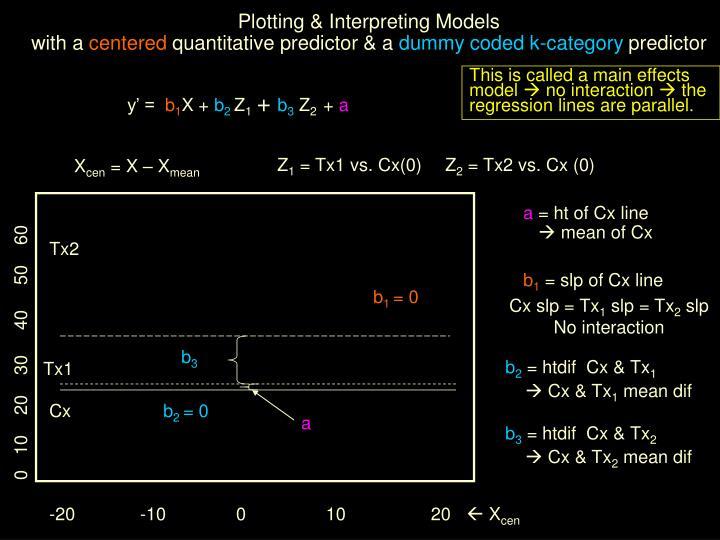 Plotting & Interpreting Models