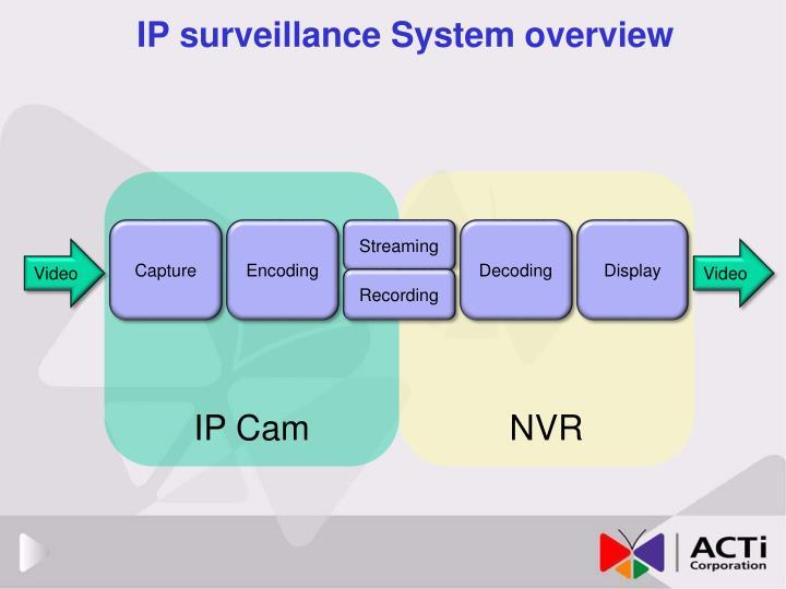 IP surveillance System overview