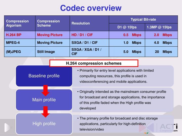 Codec overview