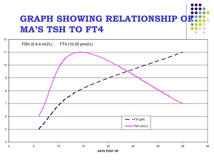 GRAPH SHOWING RELATIONSHIP OF MA'S TSH TO FT4