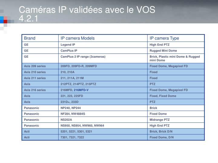 Caméras IP validées avec le VOS 4.2.1