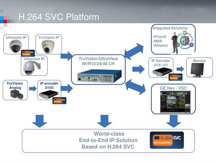 H.264 SVC Platform