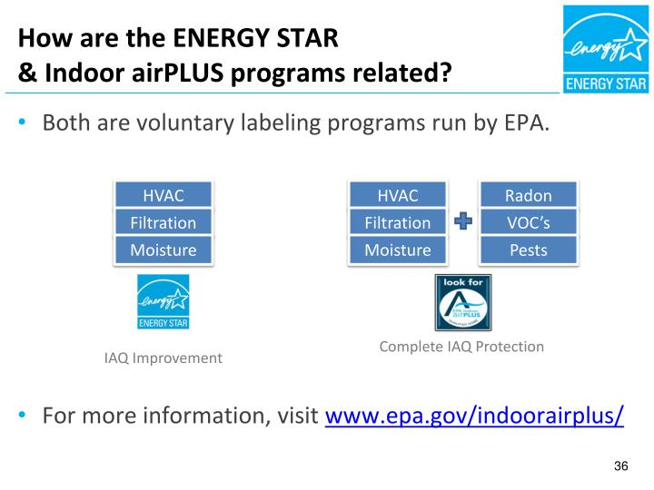 How are the ENERGY STAR