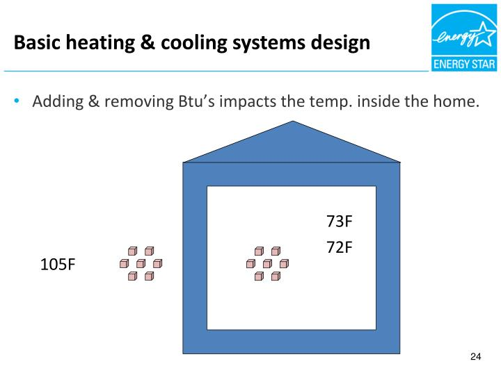 Basic heating