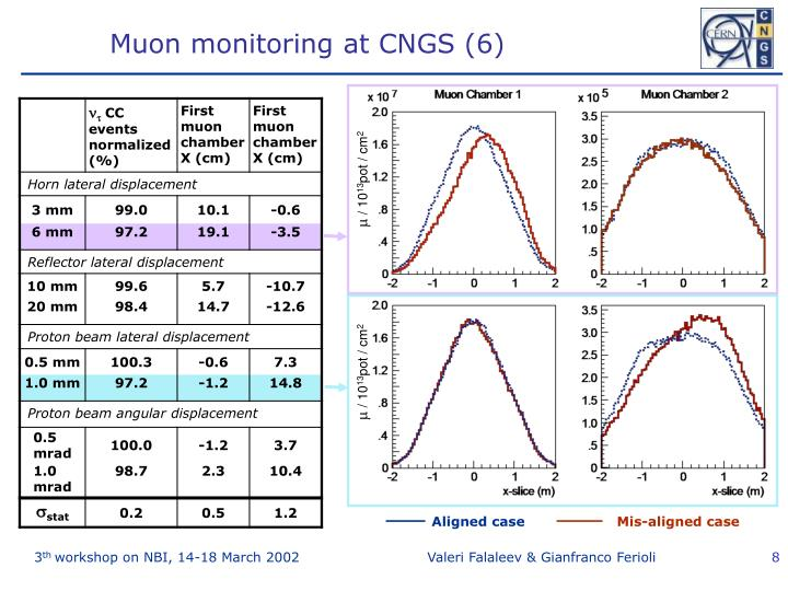 Muon monitoring at CNGS (6)