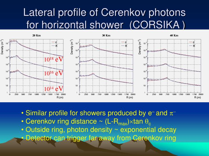 Lateral profile of Cerenkov photons