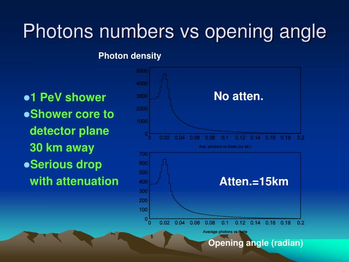 Photons numbers vs opening angle