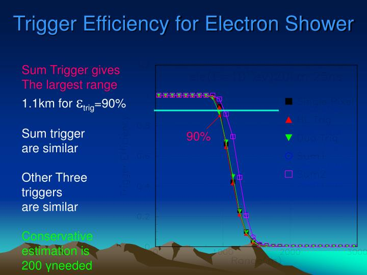 Trigger Efficiency for Electron Shower