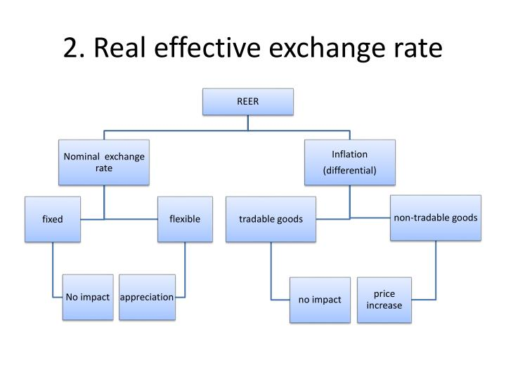 2. Real effective exchange rate