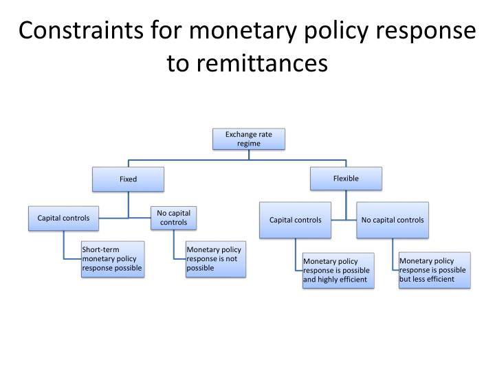 Constraints for monetary policy response to remittances