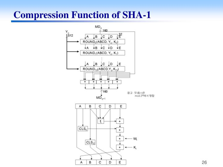 Compression Function of SHA-1