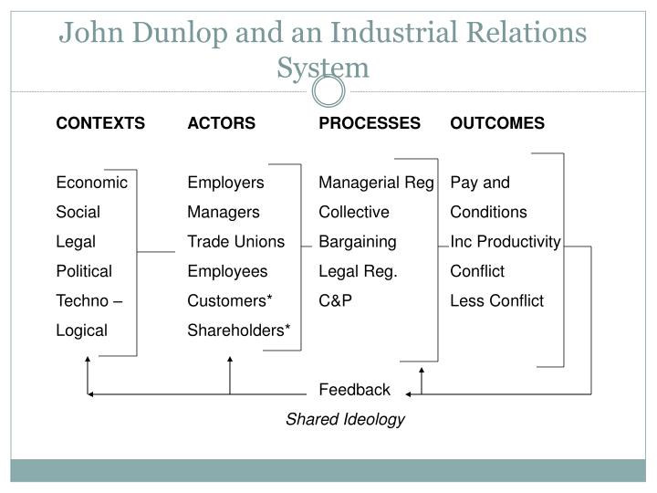 John Dunlop and an Industrial Relations System