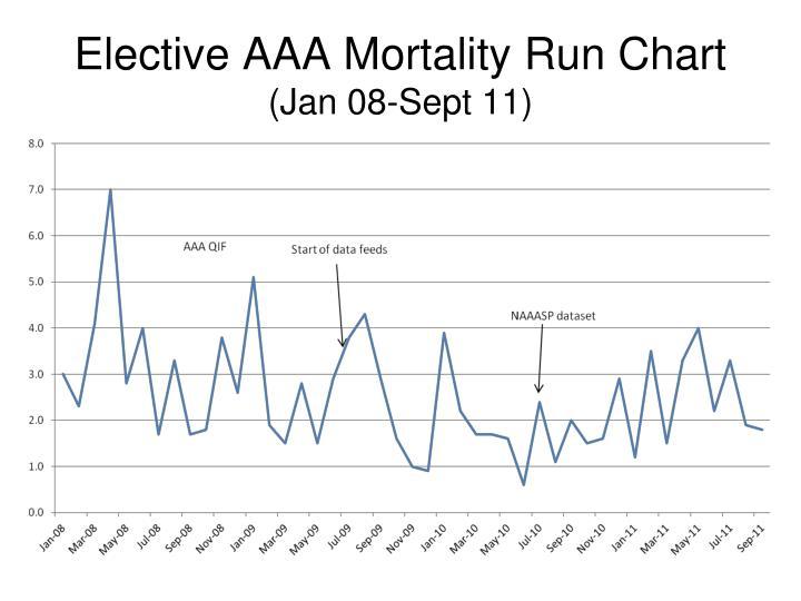 Elective AAA Mortality Run Chart