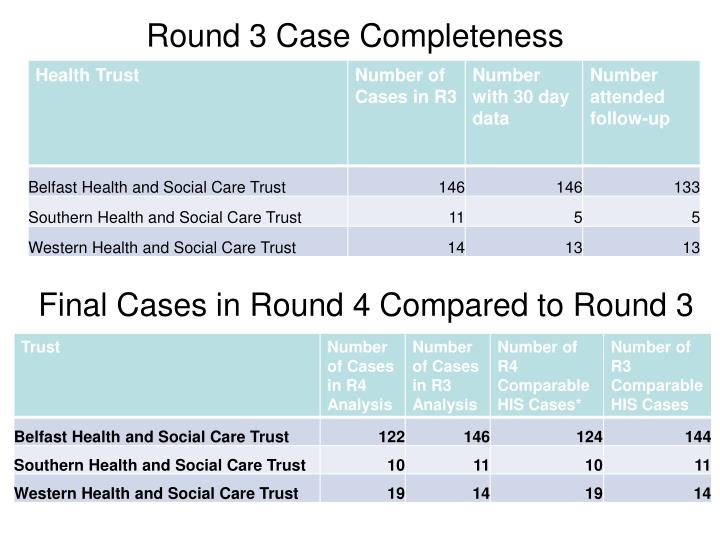 Round 3 Case Completeness