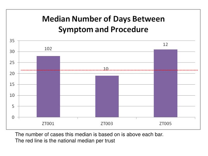 The number of cases this median is based on is above each bar.