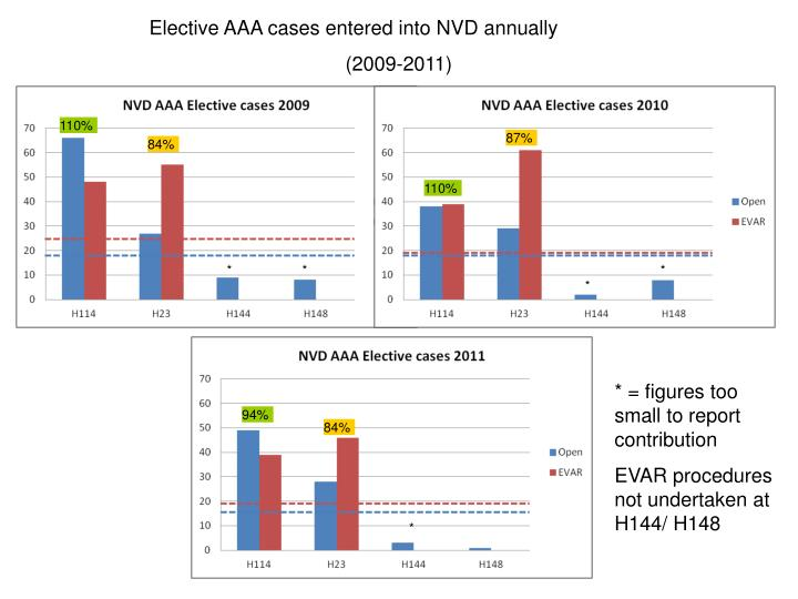 Elective AAA cases entered into NVD annually