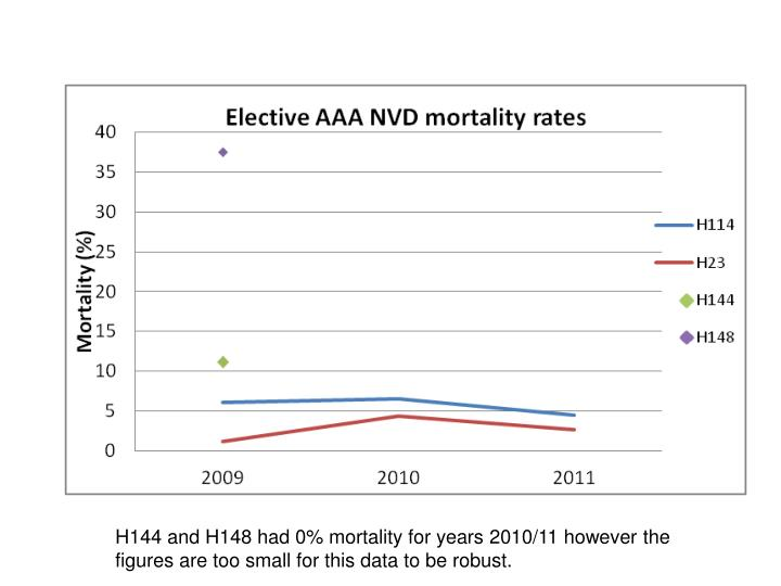 H144 and H148 had 0% mortality for years 2010/11 however the figures are too small for this data to be robust.