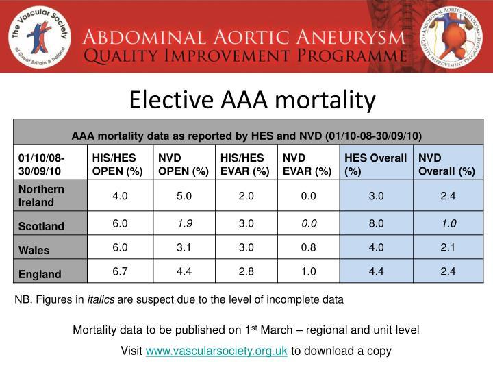 Elective AAA mortality