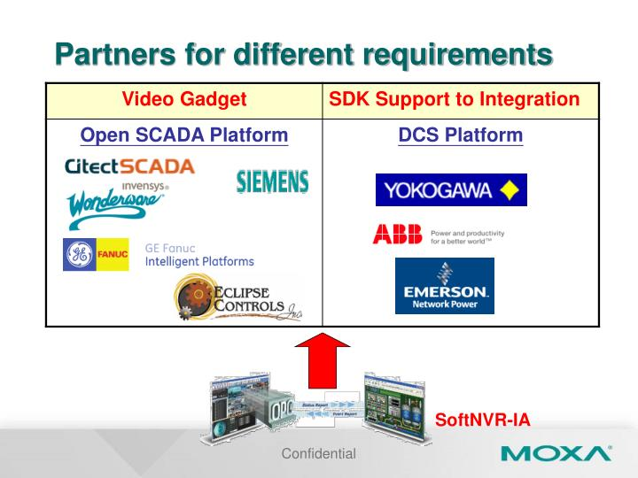 Partners for different requirements